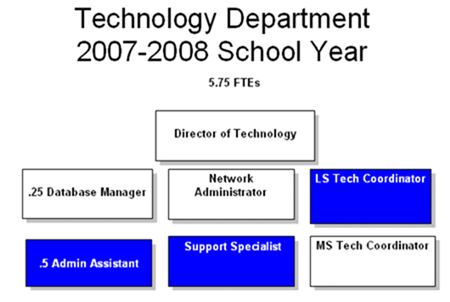 tech-department-structure